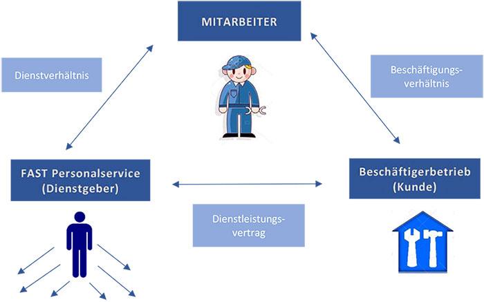 FAST PERSONALSERVICE GmbH - Was ist Zeitarbeit